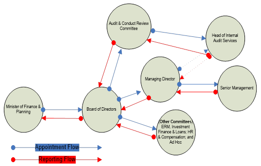 DBJ's Corporate Governance Structure